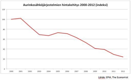 Asuntosähköjärjestelmien hintakehitys 2000-2012 (indeksi)